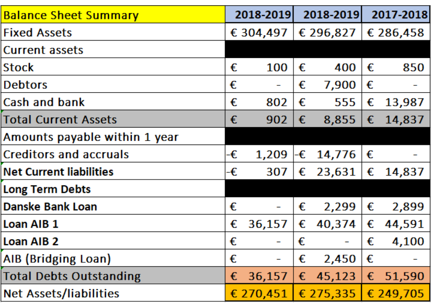Balance Sheet Summary